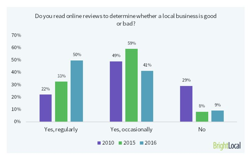 Bright Local business reviews survey