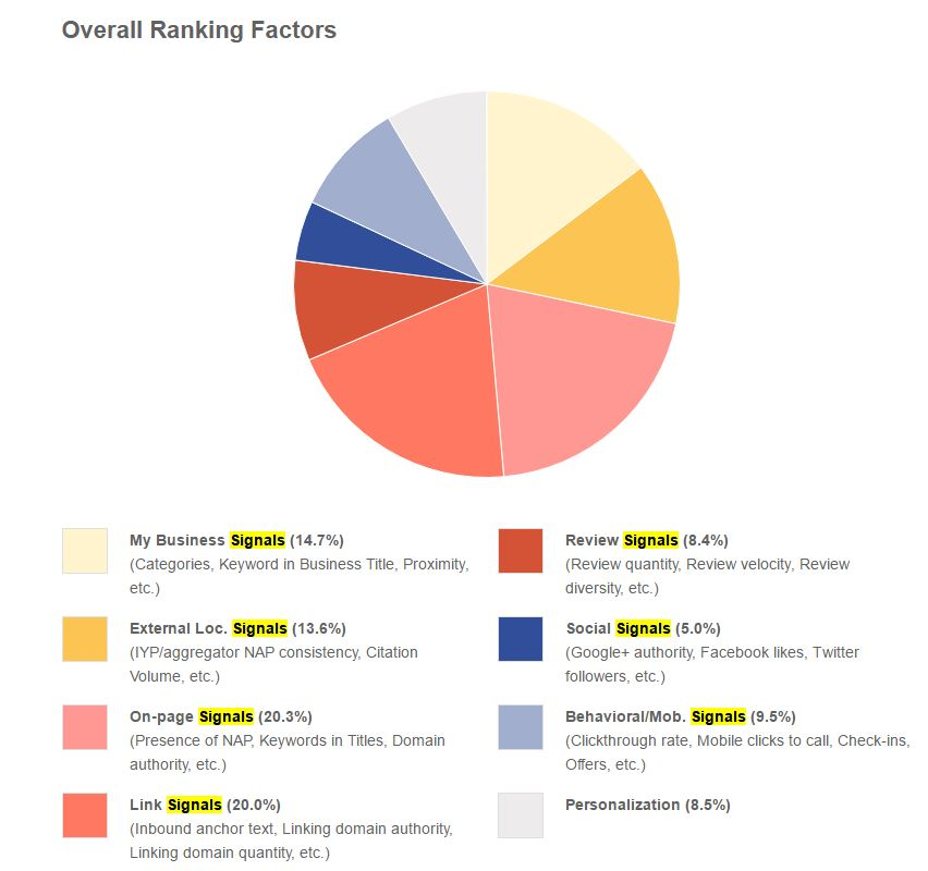 Survey Local Ranking Factors